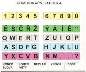 Komunikační tabulka